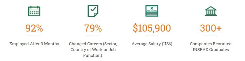 INSEAD-MBA-employment-statistics