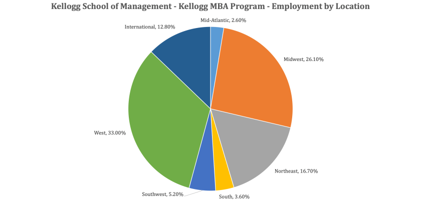 Kellogg School of Management - Kellogg MBA Employment Report - Employment by Location