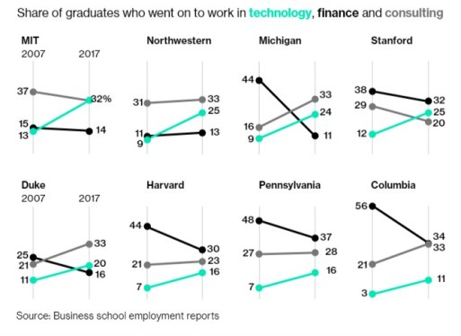 MBA Salary - Graduate Hiring by Tech Companies