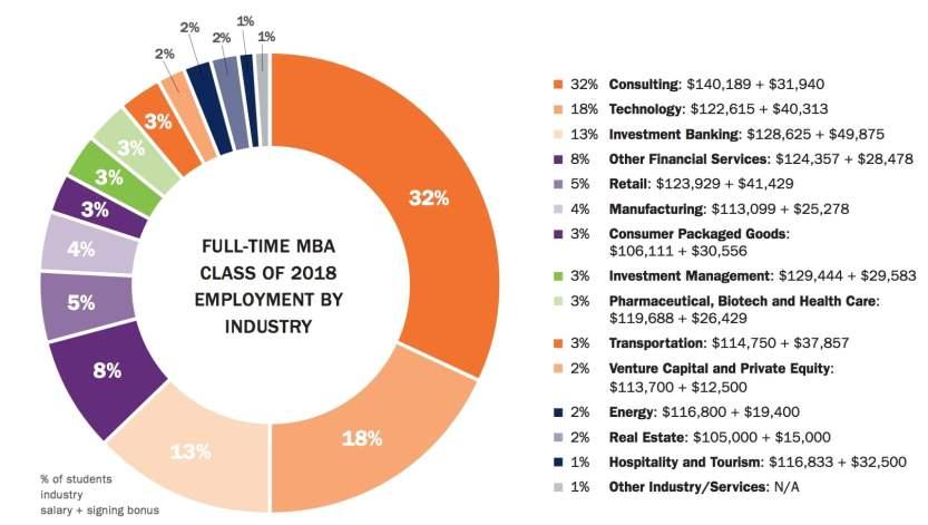 Darden School of business employment by job industry