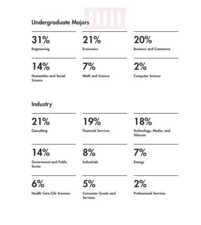 MIT Sloan - Class Profile 2
