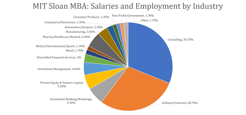 MIT Sloan MBA - Employment and Salaries By Industry