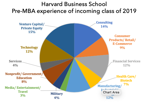 harvard business school pre mba experience of incoming class 2019