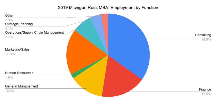 2019 Michigan Ross MBA_ Employment by Function