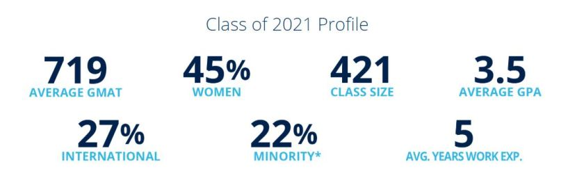 2021 Michigan Ross MBA Class Profile