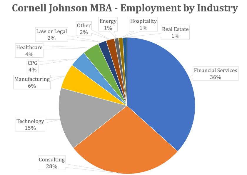 Cornell Johnson MBA - Employment by Industry