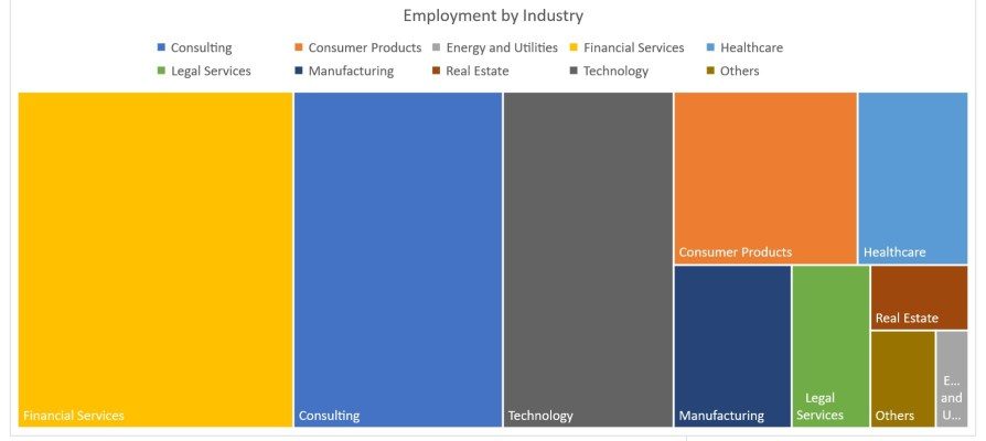 Cornell MBA Program - Employment by Industry
