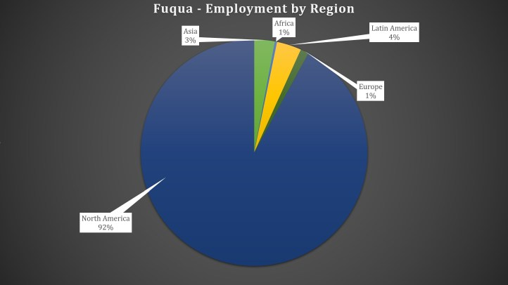 Duke Fuqua MBA - Duke Business School - Employment by region