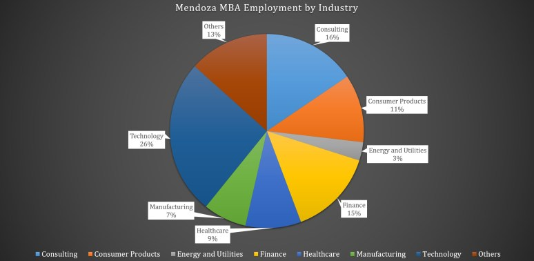 Mendoza College of Business MBA Program - Employment by Industry