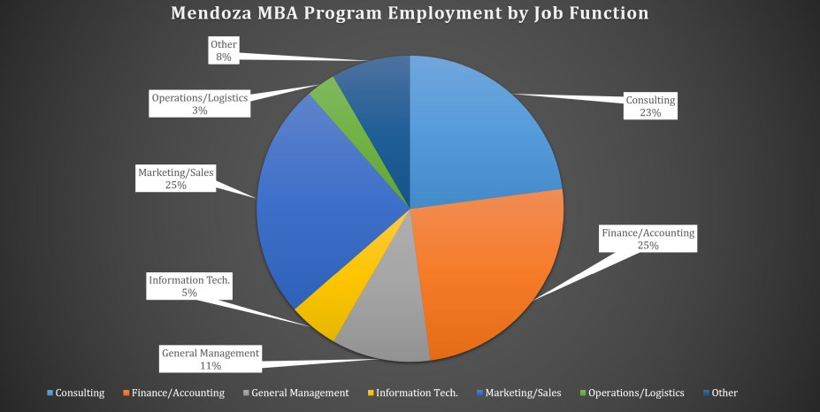 Mendoza College of Business MBA Program - Employment by Job Function