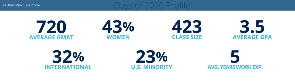 Michigan Ross School of Business - Class Profile - Key Stats