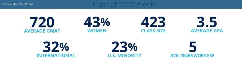 Michigan Ross School of Business - Class Profile - Key Stats