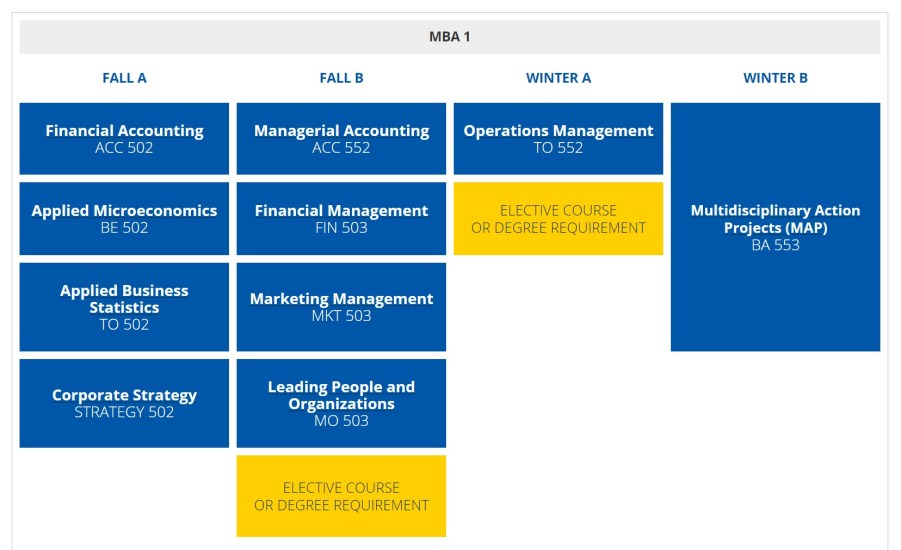 Michigan Ross School of Business - MBA Program and Curriculum