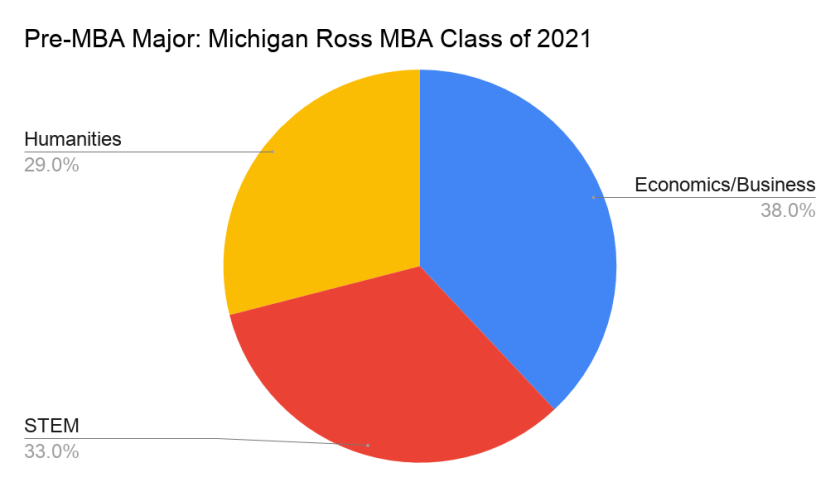 Pre-MBA Major_ Michigan Ross MBA Class of 2021