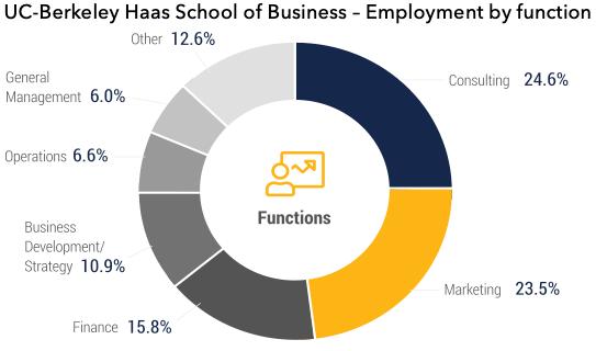 employment by function UC Berkeley Haas MBA Haas School of Business