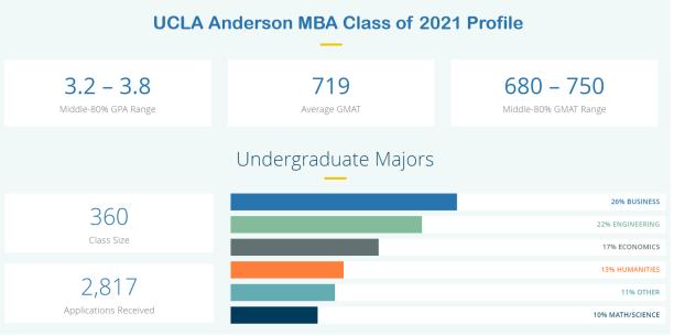 UCLA-Anderson-MBA-Class-Profile
