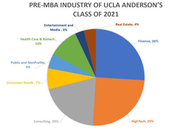 UCLA-Anderson-School-of-Management-Incoming-Class-Profile-Industry-Backgrounds