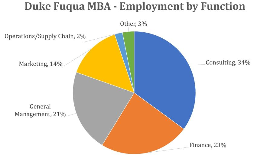 Duke-fuqua-mba-employment-by-function