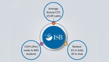 ISB YLP – Young Leaders Programme: A complete admissions