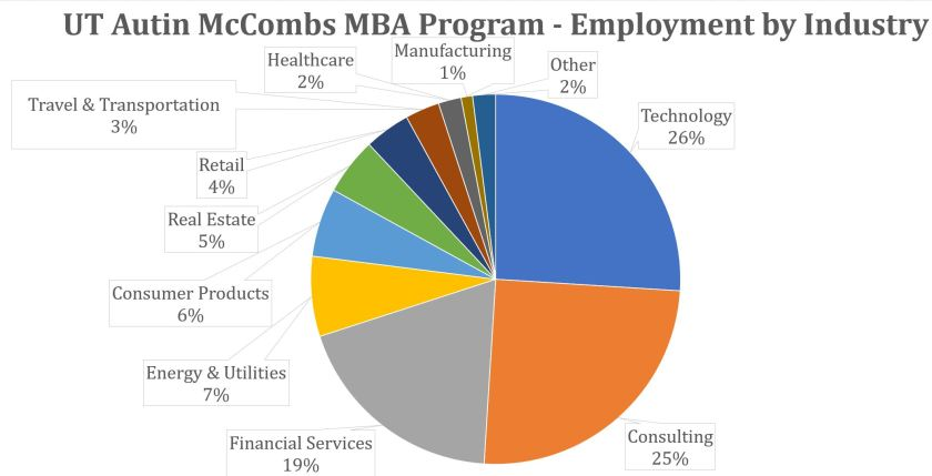 McCombs MBA - Employment by Industry