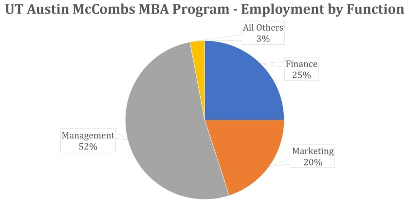 McCombs MBA Program - Employment by Function