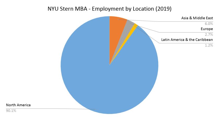 NYU Stern MBA - Employment by Location (2019)