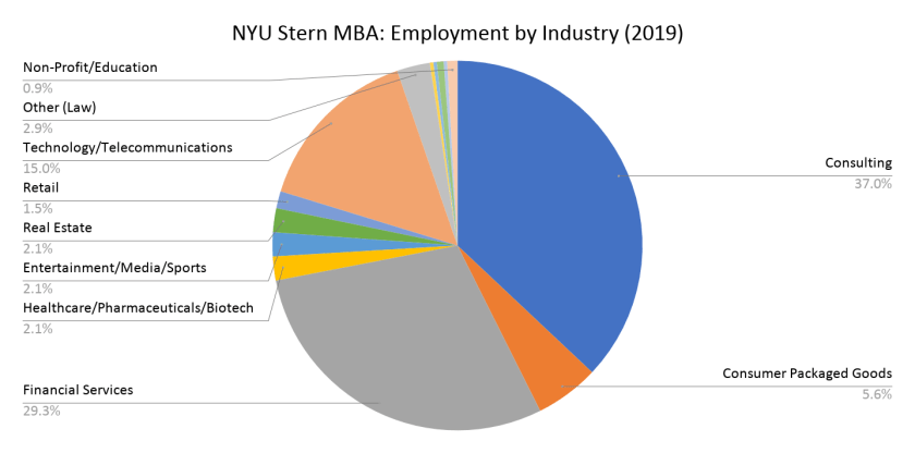 NYU Stern MBA_ Employment by Industry (2019)
