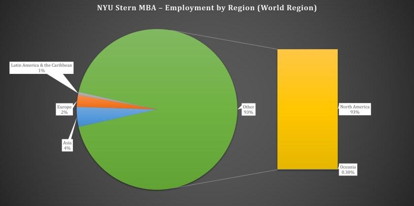 NYU Stern School of Business - Employment by Region
