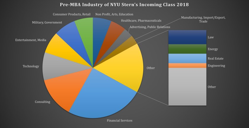 NYU Stern School of Business - Pre-MBA Industry of the Incoming Class of 2018