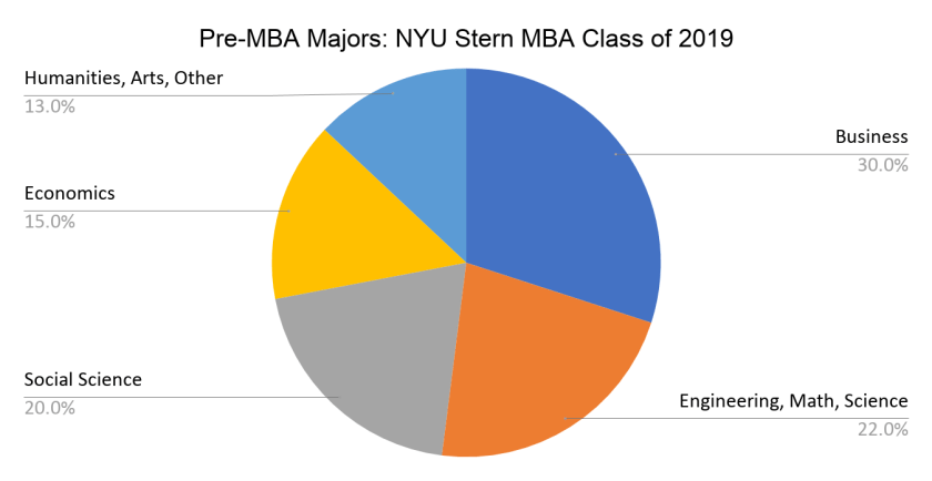 Pre-MBA Majors- NYU Stern MBA Class of 2019