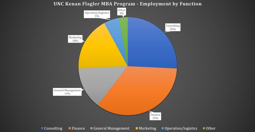 UNC Kenan Flagler Business School MBA Program - Employment by Function