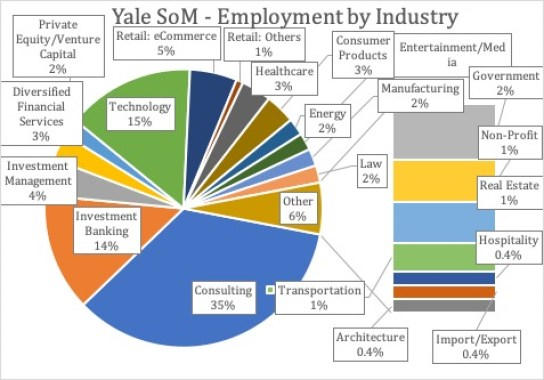 Yale School of Management - Employment by Industry