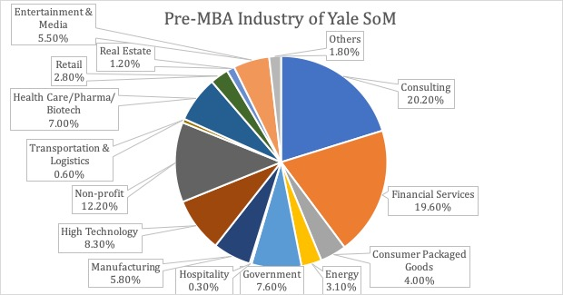 Yale School of Management - Pre-MBA industry of Incoming Class of 2020 - Yale SoM