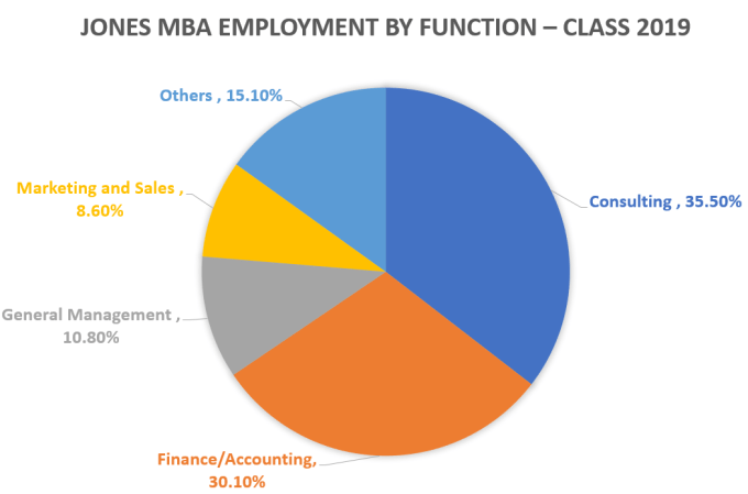 Rice-MBA-Jones-Graduate-School-of-Business-Employment-by-Function-2019