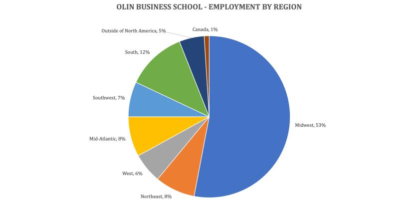 Washington University Olin Business School - Olin MBA - Employment by region