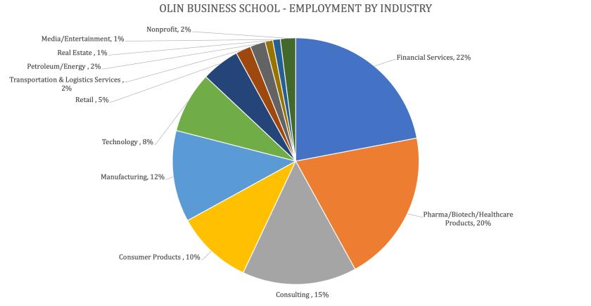 Washington University Olin Business School - Olin MBA Program - Employment by Industry