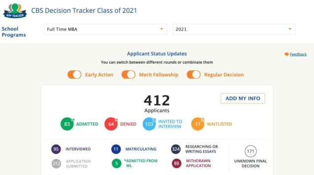 gmat score for Columbia