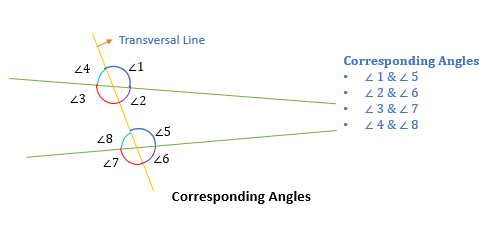 Corresponding angles GMAT quant e-GMAT