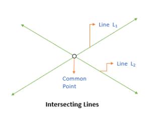 Intersecting lines GMAT quant e-GMAT