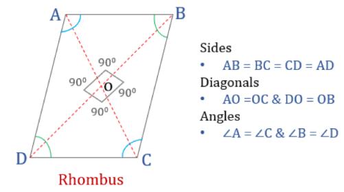 Properties of quadrilaterals rhombus