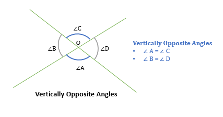 Vertically opposite angle GMAT quant e-GMAT