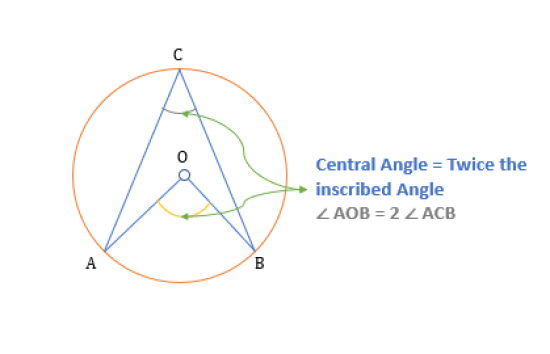 pproperties of central angle in a circle