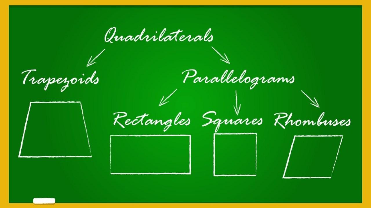 Properties Of Quadrilaterals Rectangle Square Parallelogram