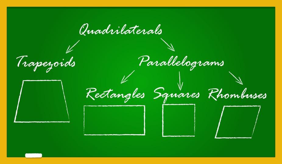 Properties of Quadrilaterals – Rectangle, Square, Parallelogram, Rhombus, Trapezium