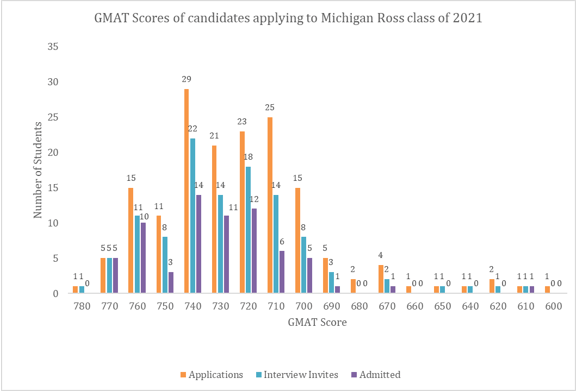 GMAT scores of candidates applying to Michigan Ross Class of 2021
