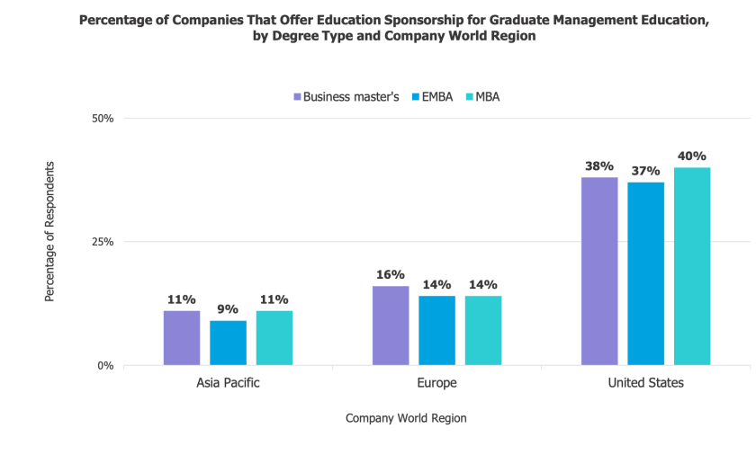 Average MBA Salary - Employers offer education assistance and Loan repayment