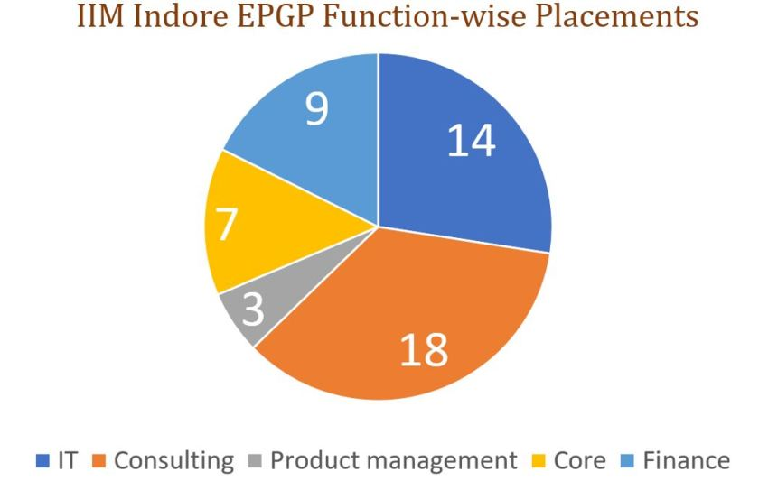 IIM Indore EPGP industry-wise placements