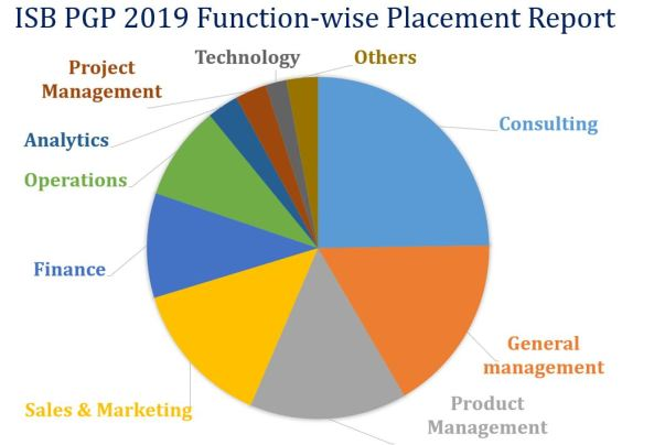 ISB PGP function-wise placement report