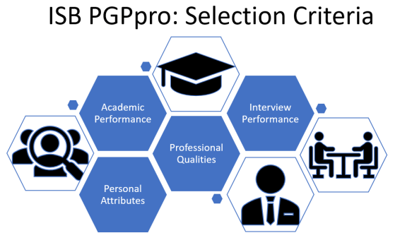 ISB-executive-MBA-PGPpro-Selection-Criteria