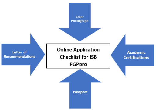 ISB-executive-MBA-PGPpro-application-checklist